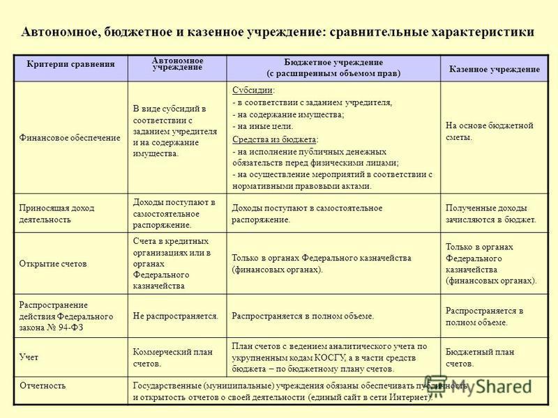 Автономное, бюджетное и казенное учреждение: сравнительные характеристики Критерии сравнения Автономное учреждение Бюджетное учреждение (с расширенным объемом прав) Казенное учреждение Финансовое обеспечение В виде субсидий в соответствии с заданием