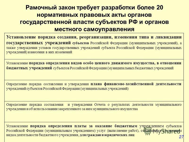 27 Рамочный закон требует разработки более 20 нормативных правовых акты органов государственной власти субъектов РФ и органов местного самоуправления Установление порядка создания, реорганизации, изменения типа и ликвидации государственных учреждений