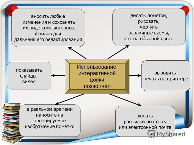 Использование интерактивной доски позволяет: вносить любые изменения и сохранять их виде компьютерных файлов для дальнейшего редактирования делать пометки, рисовать, чертить различные схемы, как на обычной доске показывать слайды, видео выводить печа