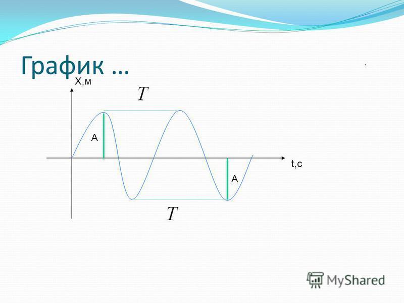 График …. X,м t,c А А