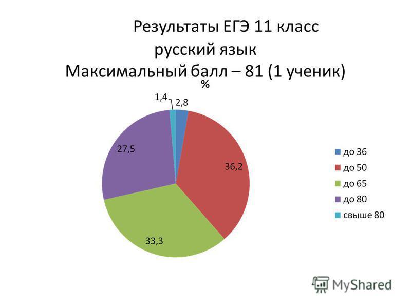 Результаты ЕГЭ 11 класс русский язык Максимальный балл – 81 (1 ученик)