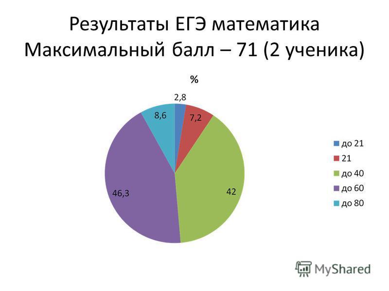 Результаты ЕГЭ математика Максимальный балл – 71 (2 ученика)