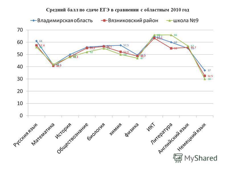 Средний балл по сдаче ЕГЭ в сравнении с областным 2010 год