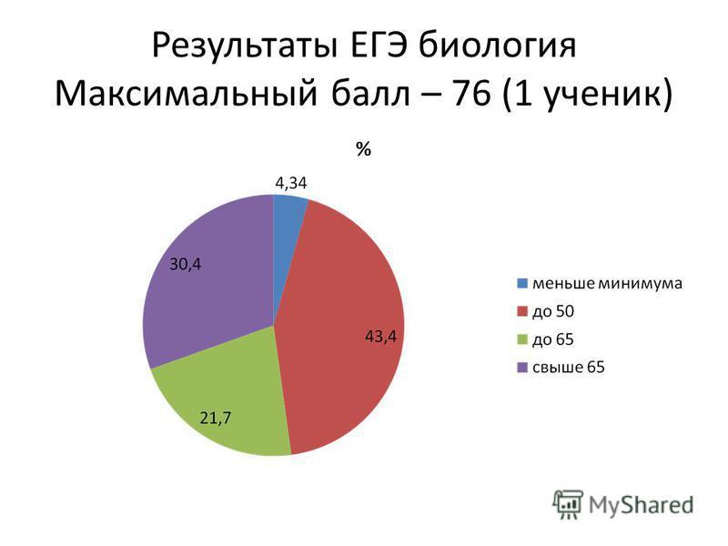 Результаты ЕГЭ биология Максимальный балл – 76 (1 ученик)