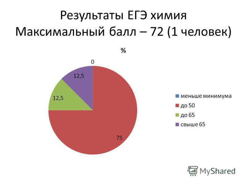 Результаты ЕГЭ химия Максимальный балл – 72 (1 человек)