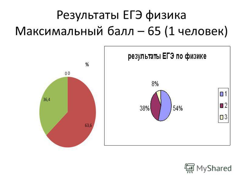 Результаты ЕГЭ физика Максимальный балл – 65 (1 человек)
