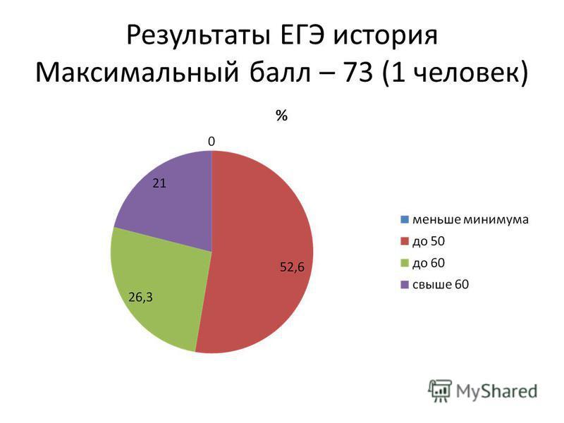 Результаты ЕГЭ история Максимальный балл – 73 (1 человек)