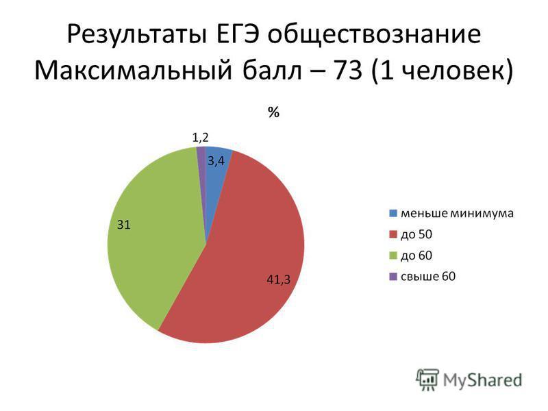 Результаты ЕГЭ обществознание Максимальный балл – 73 (1 человек)