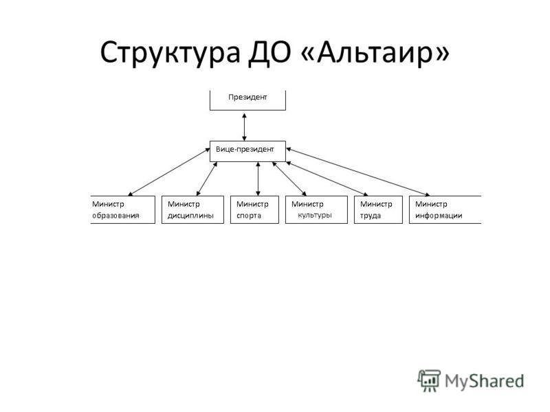 Структура ДО «Альтаир» культуры