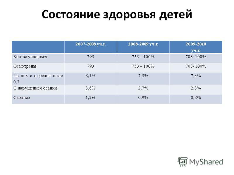 Состояние здоровья детей 2007-2008 уч.г.2008-2009 уч.г. 2009-2010 уч.г. Кол-во учащихся 793753 – 100%708- 100% Осмотрены 793753 – 100%708- 100% Из них с о.зрения ниже 0,7 8,1%7,3% С нарушением осанки 3,8%2,7%2,3% Сколиоз 1,2%0,9%0,8%