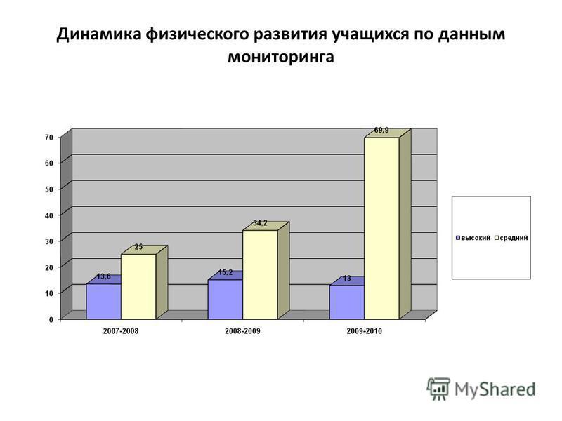 Динамика физического развития учащихся по данным мониторинга