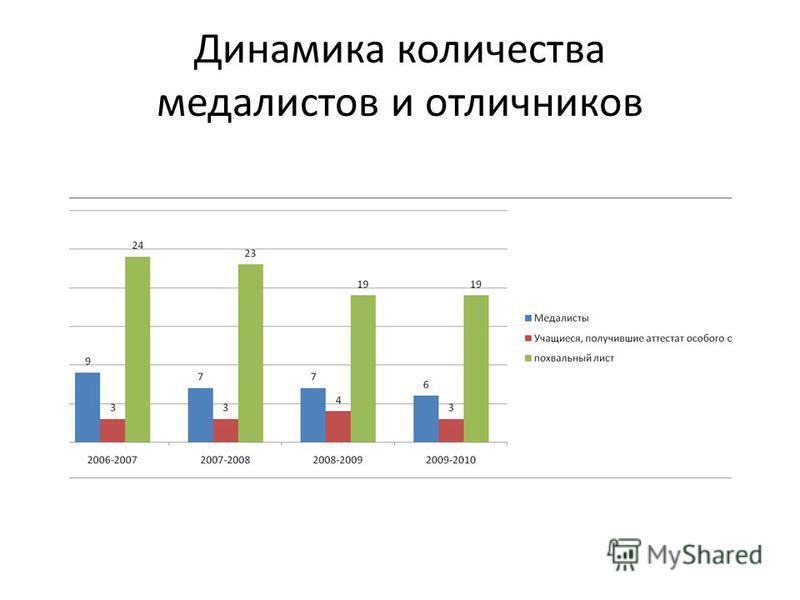 Динамика количества медалистов и отличников