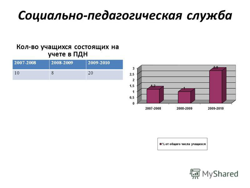 Социально-педагогическая служба Кол-во учащихся состоящих на учете в ПДН 2007-20082008-20092009-2010 10820