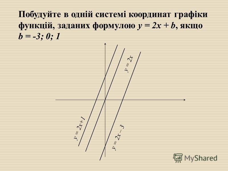 Побудуйте в одній системі координат графіки функцій, заданих формулою у = 2х + b, якщо b = -3; 0; 1 у = 2х+1 у = 2х у = 2х – 3