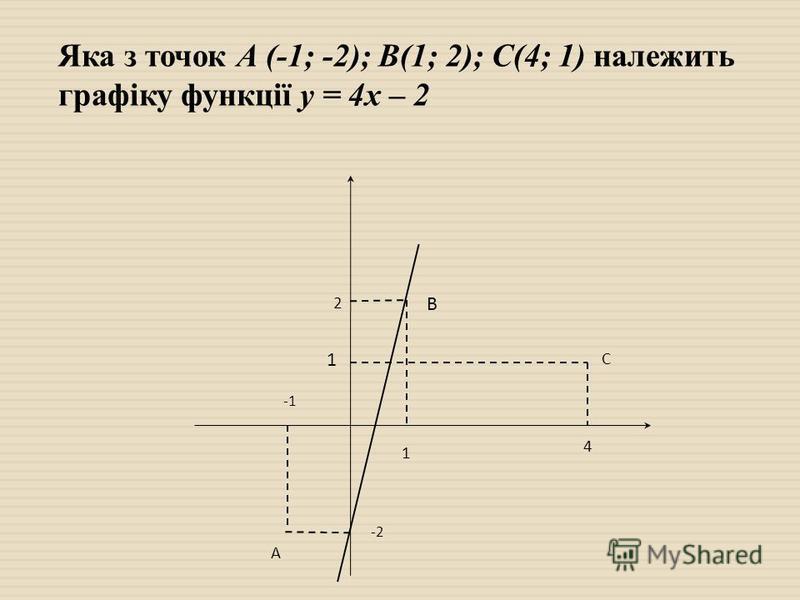 Яка з точок А (-1; -2); В(1; 2); С(4; 1) належить графіку функції у = 4х – 2 2 В 1 С 4 1 А -2