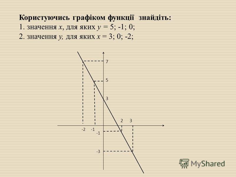 Користуючись графіком функції знайдіть: 1. значення х, для яких у = 5; -1; 0; 2. значення у, для яких х = 3; 0; -2; 3 23 5 7 -2 -3