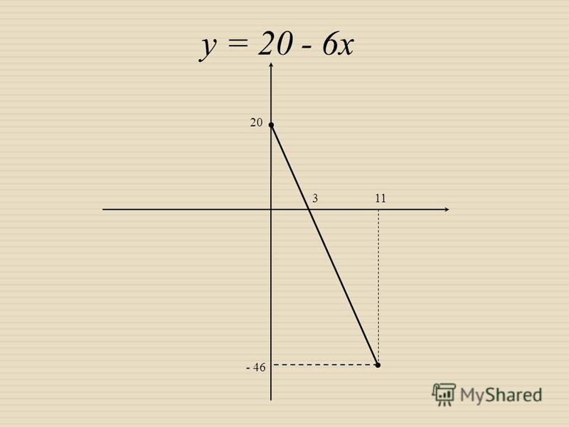 у = 20 - 6х 20 - 46 311