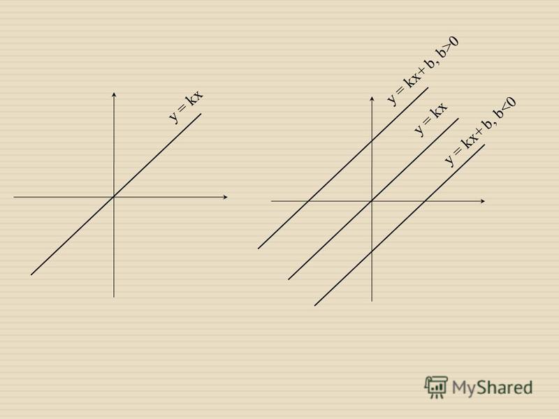 y = kx y = kx+ b, b<0 y = kx+ b, b>0