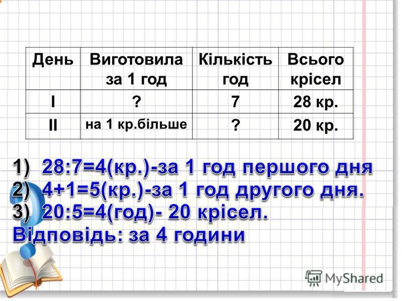 Робота над задачею 622 1. Ознайомлення з задачею. 2. Складання таблиці за задачею. 3. Самостійний запис розв`язання задачі. 4. Перевірка.