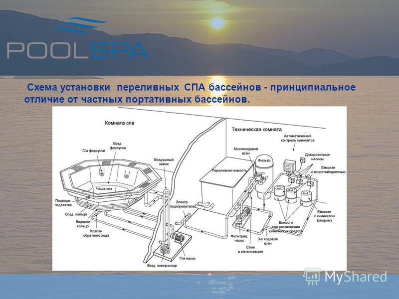 Схема установки переливных СПА бассейнов - принципиальное отличие от частных портативных бассейнов.