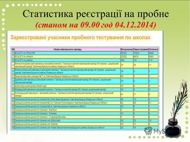 Статистика реєстрації на пробне (станом на 09.00 год 04.12.2014)