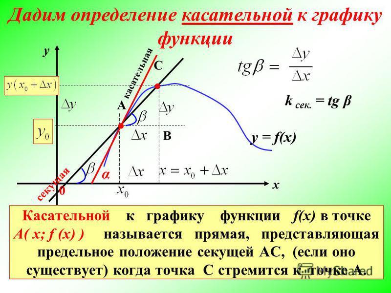 В у х 0 Повторение: вычисление тангенса угла наклона прямой к оси Ох А С y = k x у х Очевидно – при параллельном переносе прямой, тангенс угла наклона остаётся равен угловому коэффициенту прямой
