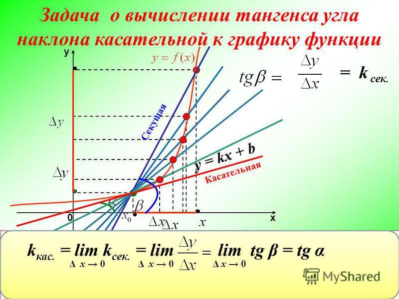 функция sec x график