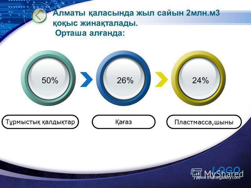 LOGO www.themegallery.com Алматы қаласында жыл сайын 2млн.м3 қоқыс жинақталады. Орташа алғанда: Т ұ рмысты қ қ алды қ тар Қ а ғ аз Пластмасса,шыны 50%26%24%