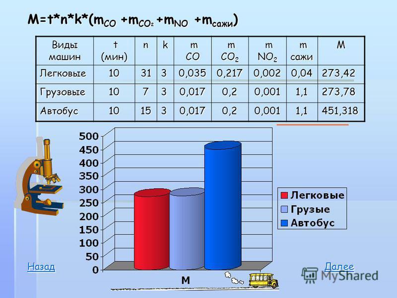M=t*n*k*(m CO +m CO 2 +m NO +m сажи ) Виды машин t (мин) t (мин)nk m CO m CO m CO 2 m CO 2 m NO 2 m NO 2 m сажи m сажиМ Легковые 103130,0350,2170,0020,04273,42 Грузовые 10730,0170,20,0011,1273,78 Автобус 101530,0170,20,0011,1451,318 ДДДД аапа лол ее