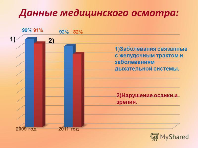 Данные медицинского осмотра: 2009 год 2011 год 99% 91% 92% 82% 1) 2) 1)Заболевания связанные с желудочным трактом и заболеваниям дыхательной системы. 2)Нарушение осанки и зрения.