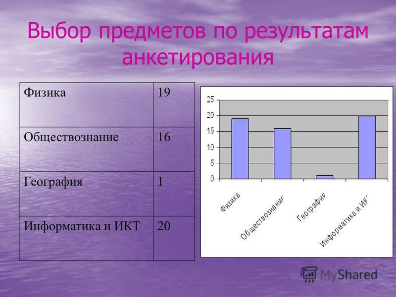 Выбор предметов по результатам анкетирования Физика 19 Обществознание 16 География 1 Информатика и ИКТ20
