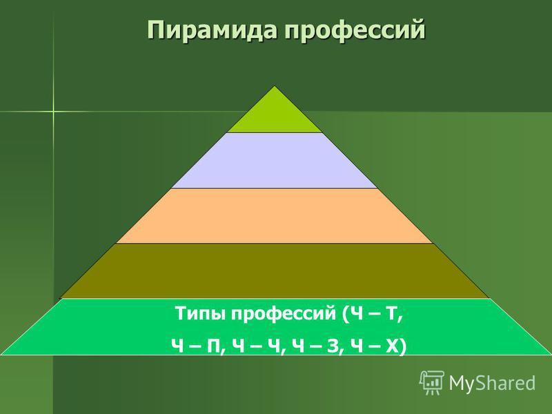 Пирамида профессий Типы профессий (Ч – Т, Ч – П, Ч – Ч, Ч – З, Ч – Х)