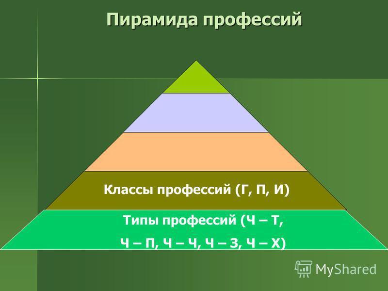 Пирамида профессий Классы профессий (Г, П, И) Типы профессий (Ч – Т, Ч – П, Ч – Ч, Ч – З, Ч – Х)
