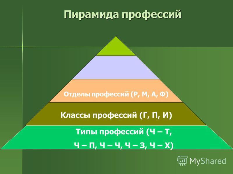 Пирамида профессий Отделы профессий (Р, М, А, Ф) Типы профессий (Ч – Т, Ч – П, Ч – Ч, Ч – З, Ч – Х) Классы профессий (Г, П, И)