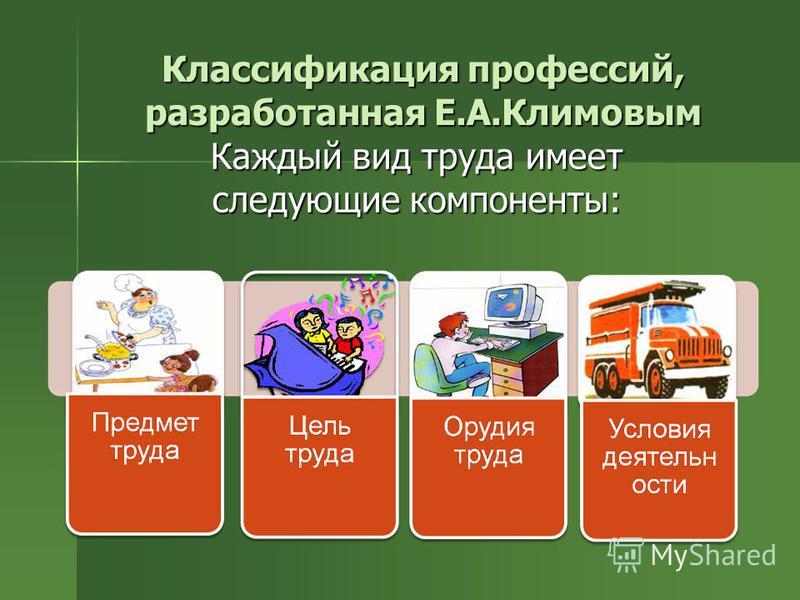 Классификация профессий, разработанная Е.А.Климовым Каждый вид труда имеет следующие компоненты: