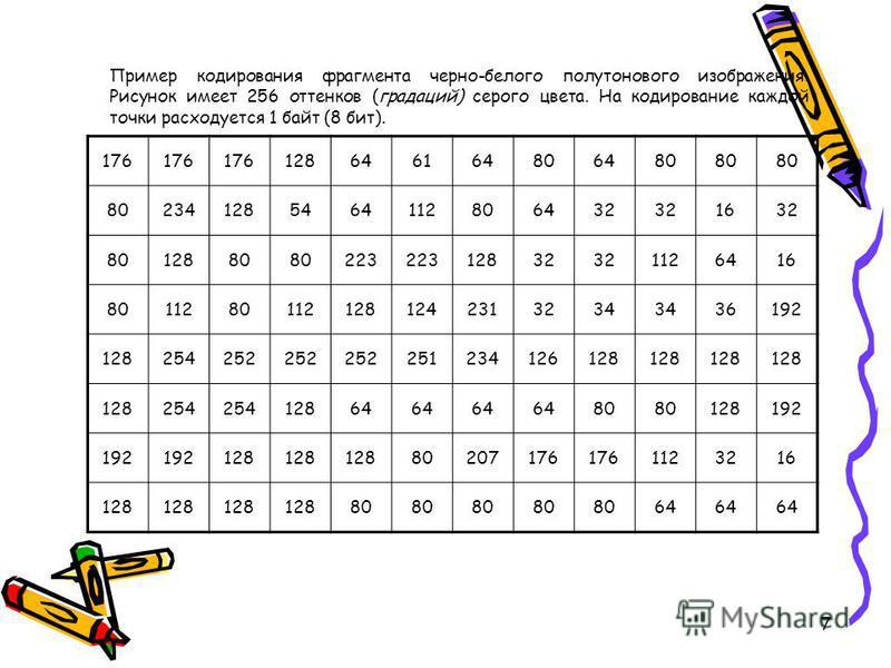 6 Когда все точки рисунка закодированы, получается следующая последовательность байтов: 176, 176, 176, 128, 64, 61, 64, 80, 64, 80, 80, 80, 80, 234…