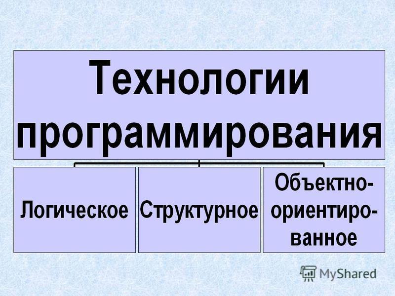 Объектно- ориентированное программирование (ООП)