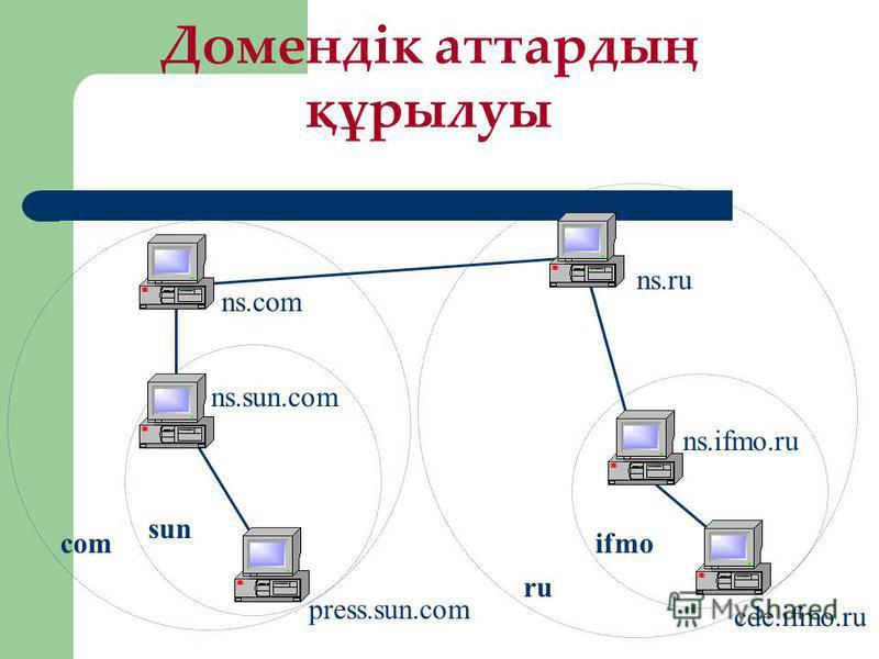 Домендік аттардың құрылуы sun ru ifmo cde.ifmo.ru ns.ifmo.ru ns.ru ns.com com ns.sun.com press.sun.com