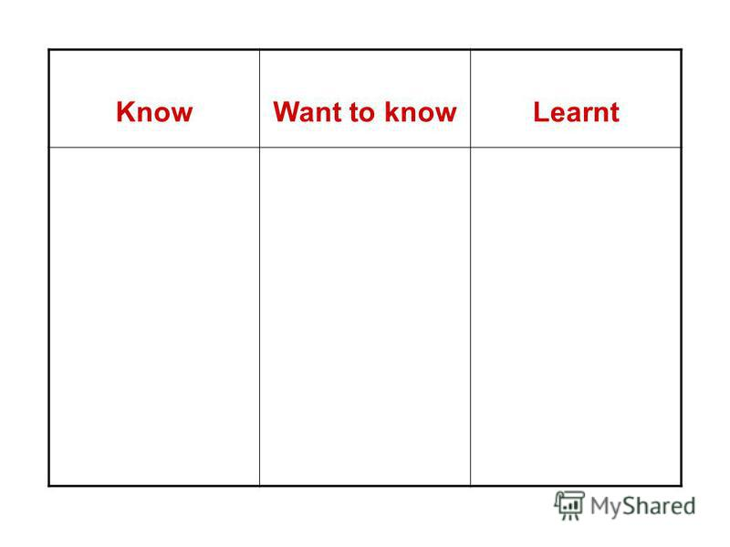 KnowWant to knowLearnt