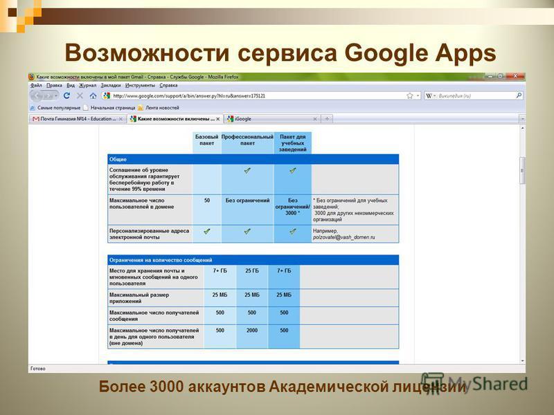 Возможности сервиса Google Apps Более 3000 аккаунтов Академической лицензии
