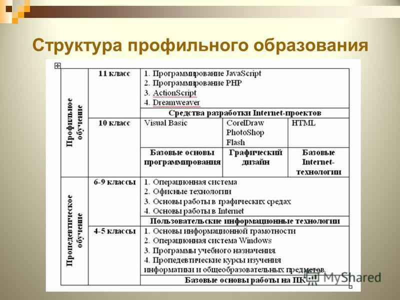 Структура профильного образования ХГ 14