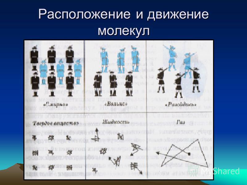 Расположение и движение молекул