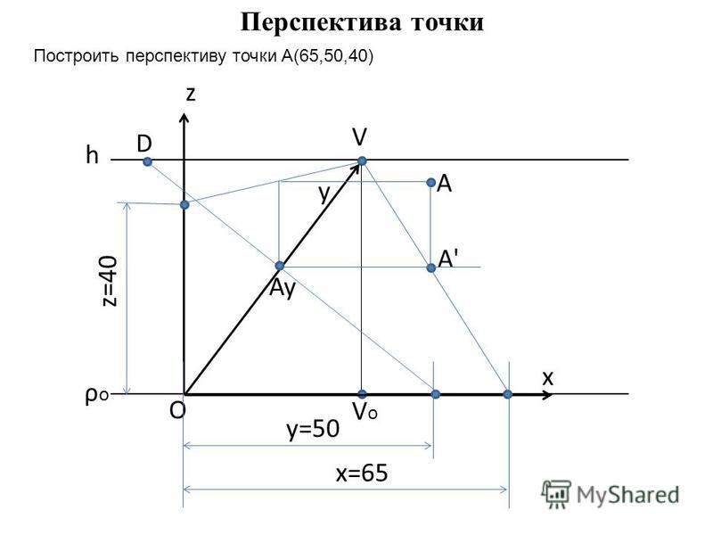 V VoVo h ρoρo A' Перспектива точки z x y O y=50 D Ay x=65 z=40 A Построить перспективу точки А(65,50,40)