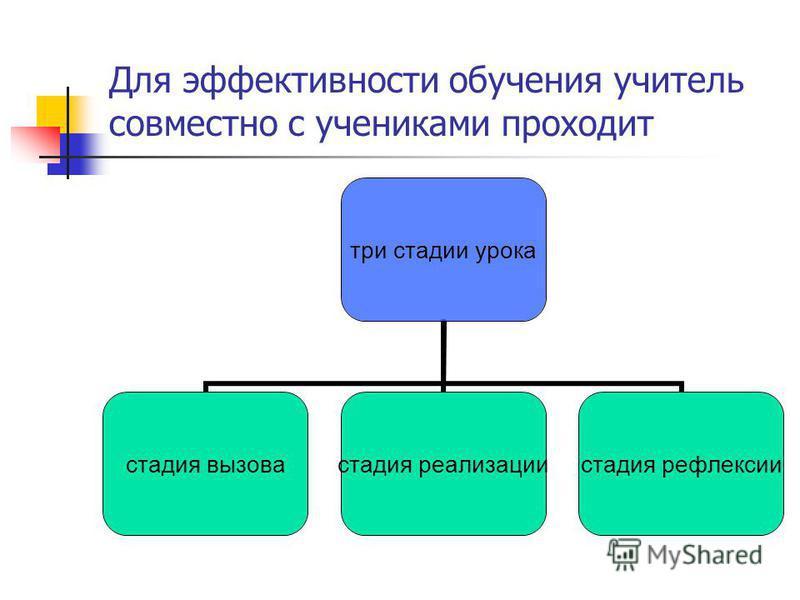 Для эффективности обучения учитель совместно с учениками проходит три стадии урока стадия вызова стадия реализации стадия рефлексии
