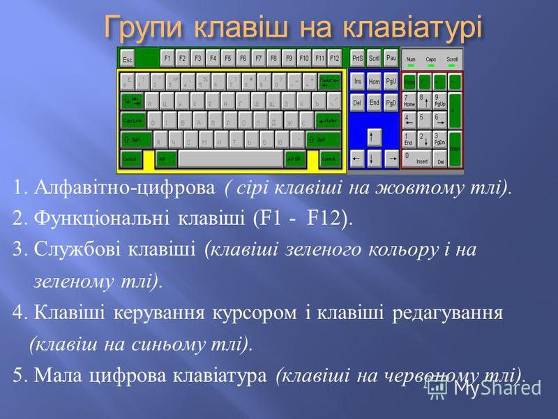 Групи клавіш на клавіатурі Групи клавіш на клавіатурі 1. Алфавітно - цифрова ( сірі клавіші на жовтому тлі ). 2. Функціональні клавіші (F1 - F12). 3. Службові клавіші ( клавіші зеленого кольору і на зеленому тлі ). 4. Клавіші керування курсором і кла