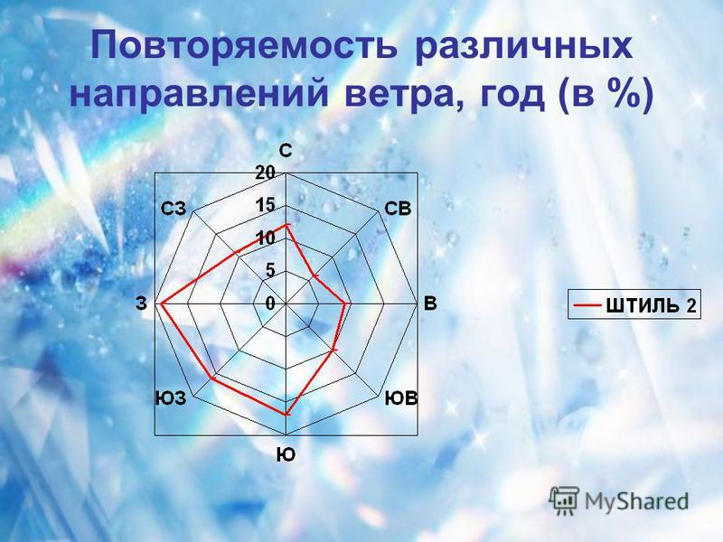 Повторяемость различных направлений ветра, год (в %)