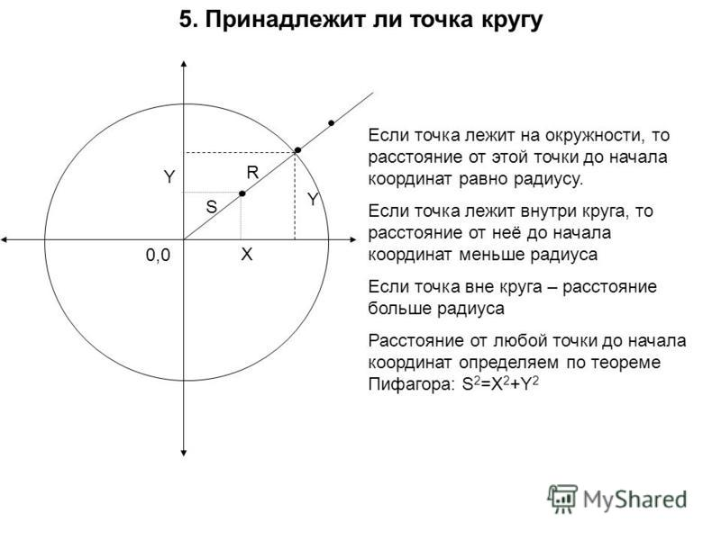 5. Принадлежит ли точка кругу Если точка лежит на окружности, то расстояние от этой точки до начала координат равно радиусу. Если точка лежит внутри круга, то расстояние от неё до начала координат меньше радиуса Если точка вне круга – расстояние боль