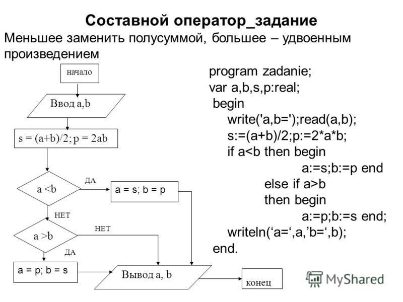 Составной оператор_задание Меньшее заменить полусуммой, большее – удвоенным произведением program zadanie; var a,b,s,p:real; begin write('a,b=');read(a,b); s:=(a+b)/2;p:=2*a*b; if a<b then begin a:=s;b:=p end else if a>b then begin a:=p;b:=s end; wri