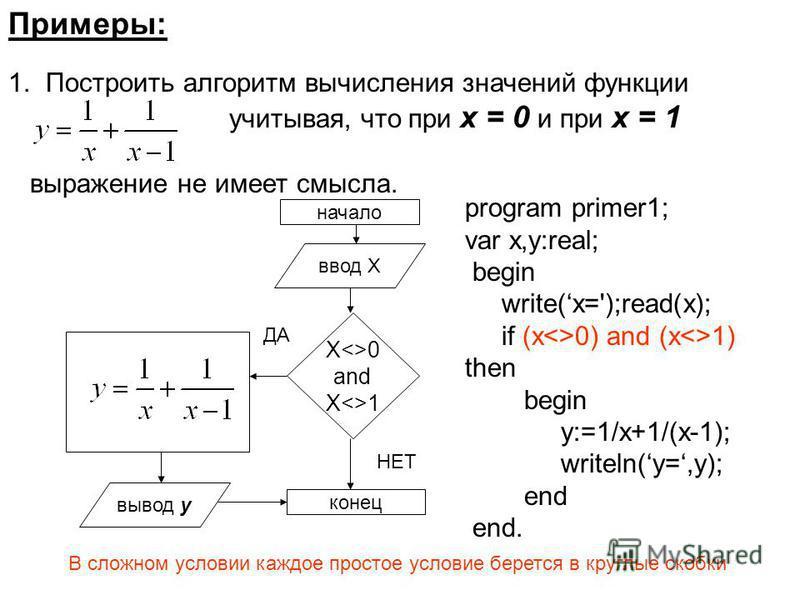 Примеры: 1. Построить алгоритм вычисления значений функции учитывая, что при х = 0 и при х = 1 выражение не имеет смысла. начало ввод Х Х<>0 and X<>1 вывод y конец ДА НЕТ program primer1; var x,y:real; begin write(x=');read(x); if (x<>0) and (x<>1) t