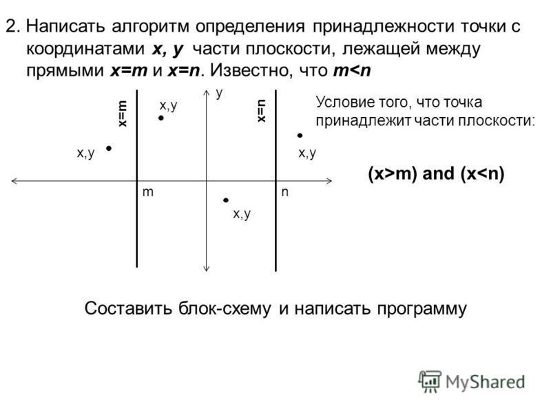 2. Написать алгоритм определения принадлежности точки с координатами x, y части плоскости, лежащей между прямыми x=m и x=n. Известно, что m<n mn y x,y Условие того, что точка принадлежит части плоскости: x=m x=n (x>m) and (x<n) x,y Составить блок-схе